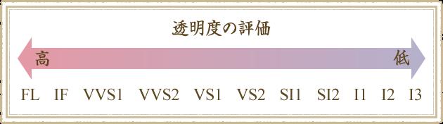 透明度の評価「FL」「IF」「VVS1」「VVS2」「VS1」「VS2」「SI1」「SI2」「I1」「I2」「I3」