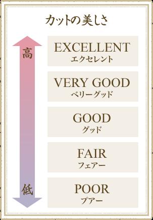 カットの美しさ「EXCELLENT(エクセレント)」「VERY GOOD(ベリーグッド)」「GOOD(グッド)」「FAIR(フェアー)」「POOR(プアー)」