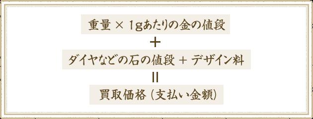 (重量)×(1gあたりの金の値段)+(ダイヤなどの石の値段)+(デザイン料)=買取価格(支払い金額)
